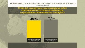 Barómetro de Sigma Dos para Antena 3 Noticias: opinión sobre el rebrote de Basurto