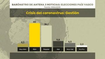 Barómetro de Sigma Dos para Antena 3 Noticias: valoración de la gestión del coronavirus
