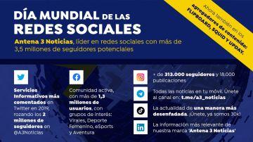 Día Mundial de las redes sociales. Cuentas en redes sociales de Antena 3 Noticias
