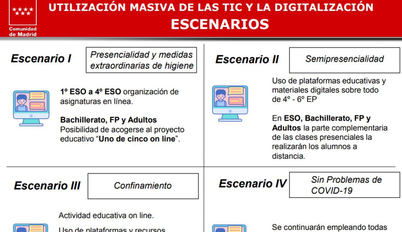 Cuatro escenarios para el curso 2020-2021 en Madrid,  ante el coronavirus