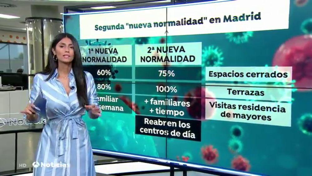 Las nuevas medidas frente al coronavirus que se seguirán en Madrid a partir de este lunes