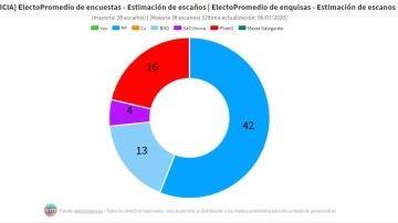 Elecciones gallegas 2020: Alberto Núñez Feijóo ganaría con mayoría absoluta según las encuestas