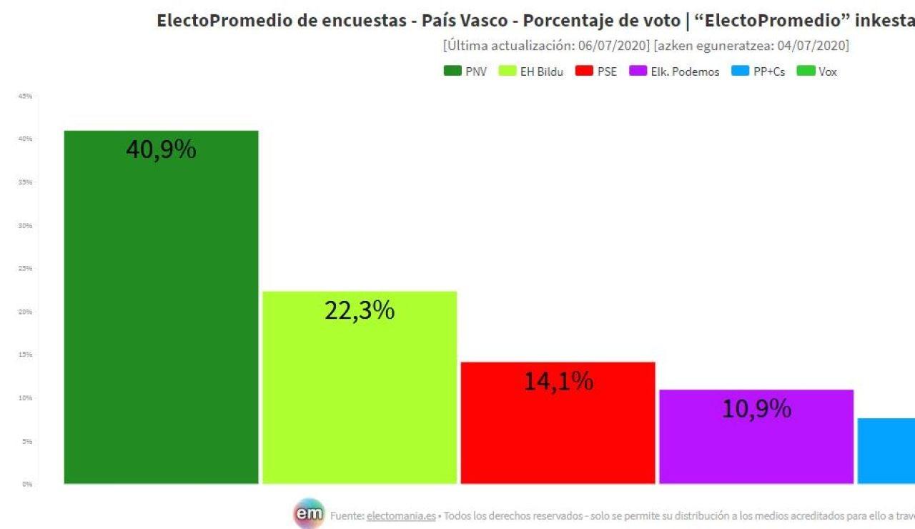 Sondeos elecciones País Vasco 2020