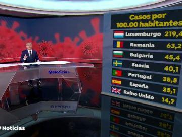 España sigue escalando en contagios por coronavirus, ya es el sexto país de Europa
