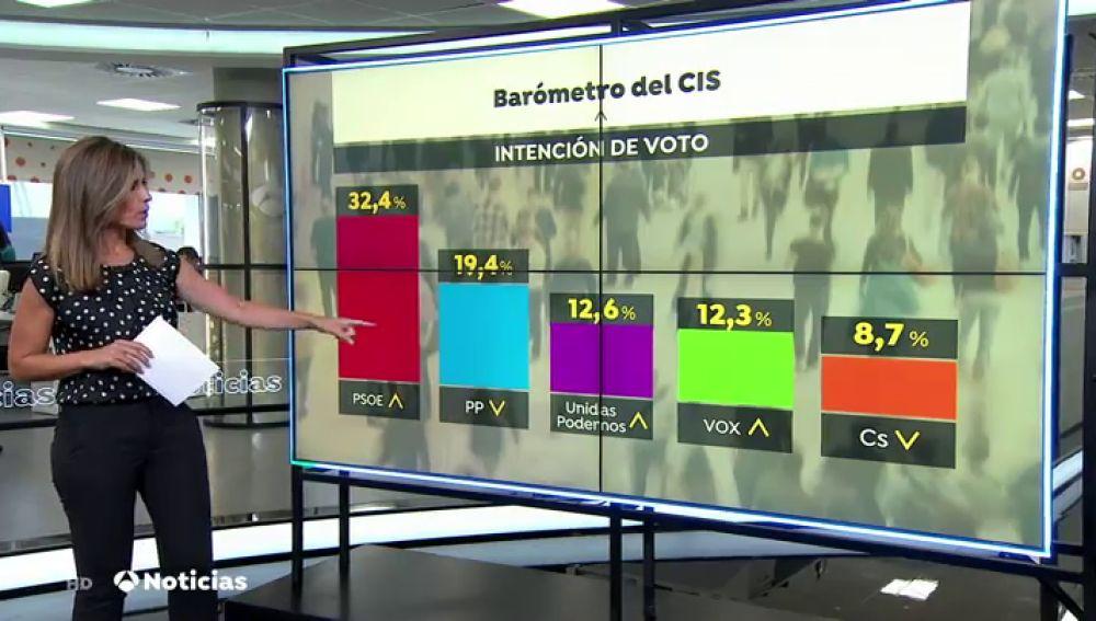 Nuevo barómetro del CIS