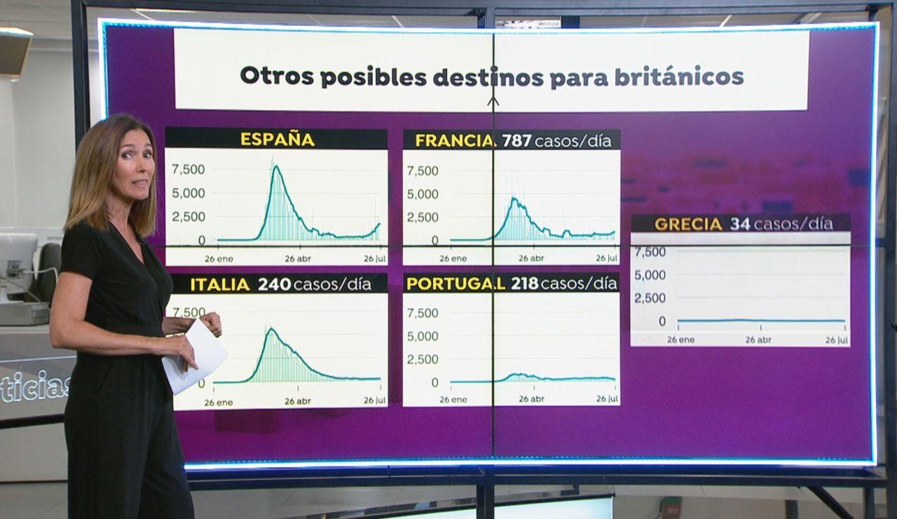 Qué países pueden atraer a los británicos que no vengan a España
