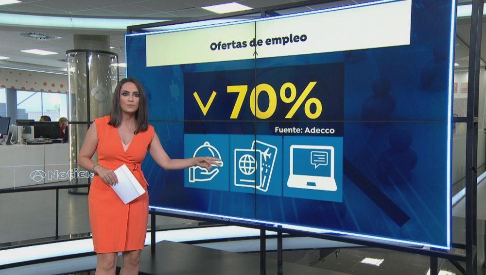 Las ofertas de empleo caen un 70%