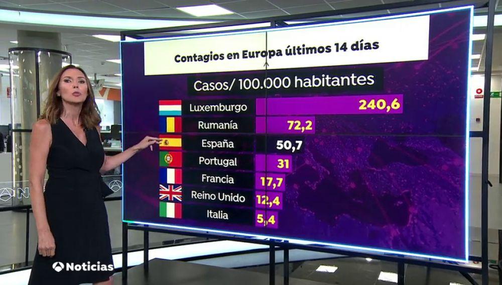 Rumanía, en cabeza de nuevos contagios de coronavirus en Europa