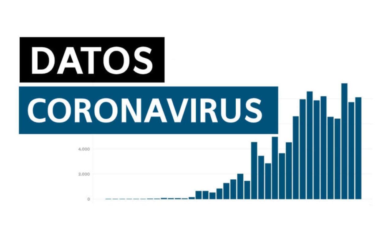 Datos de coronavirus en España hoy martes 4 de agosto de 2020