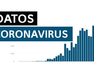 Datos de coronavirus en España hoy lunes 10 de agosto de 2020