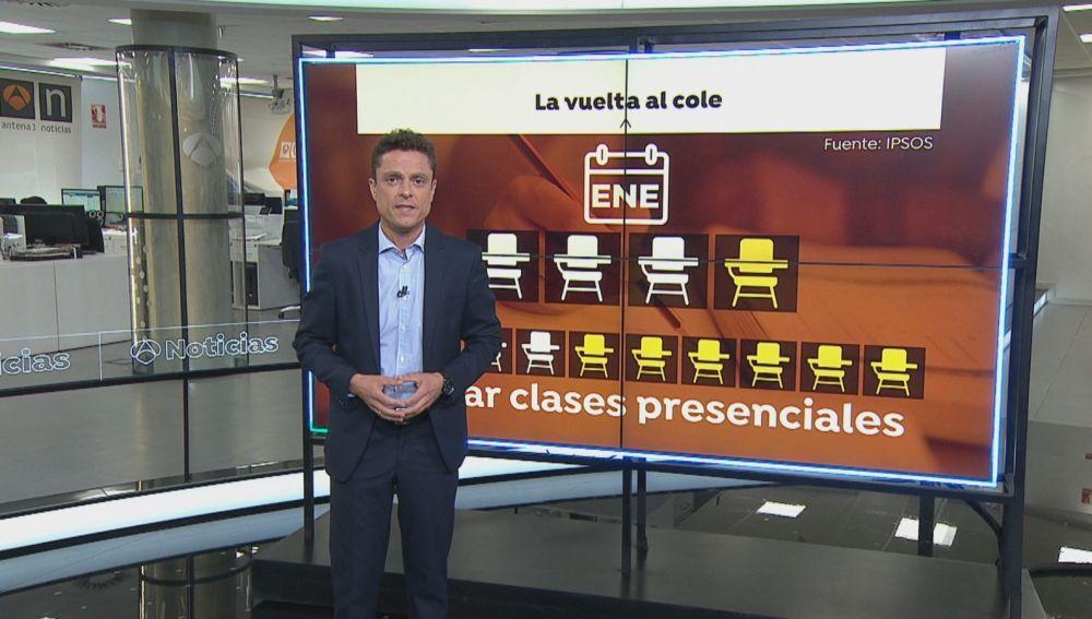 Uno de cada 4 españoles prefiere retrasar el inicio del curso