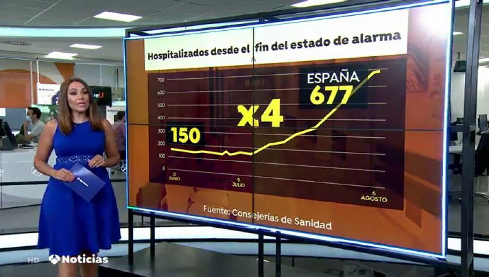 Las hospitalizaciones por coronavirus se cuadruplican desde principios del mes de julio