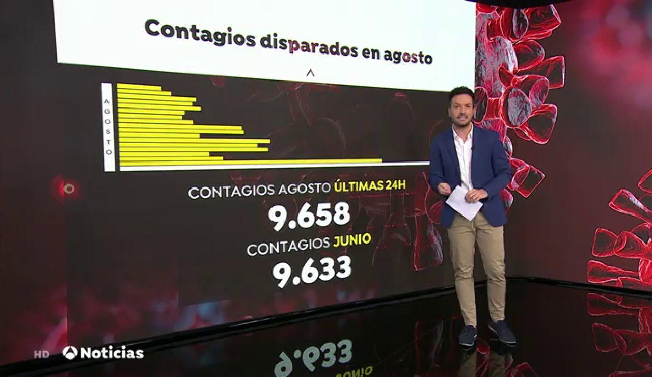 En solo 24 horas se han detectado los mismos casos de coronavirus en España que en el mes de julio