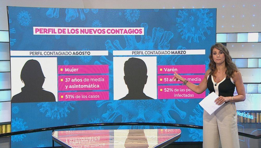 Cambio total del perfil del contagiado por coronavirus, según el Instituto de Salud Carlos III: Mujer, 37 años de media y asintomática