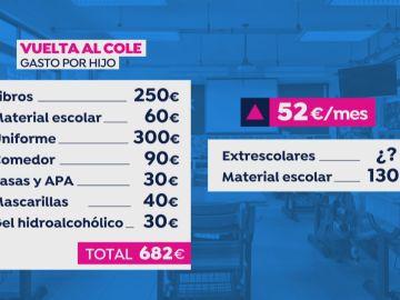 Una familia con dos hijos pagará alrededor de 1.200 euros en la vuelta al cole, según Fintonic