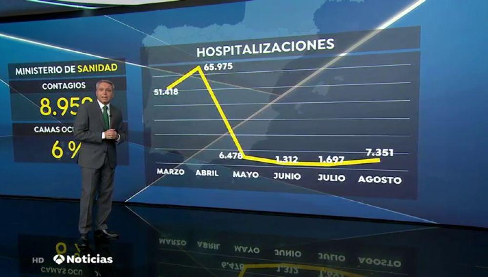 Vallés analiza la curva de hospitalizaciones