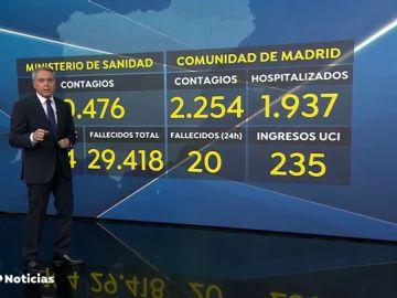 Datos Madrid