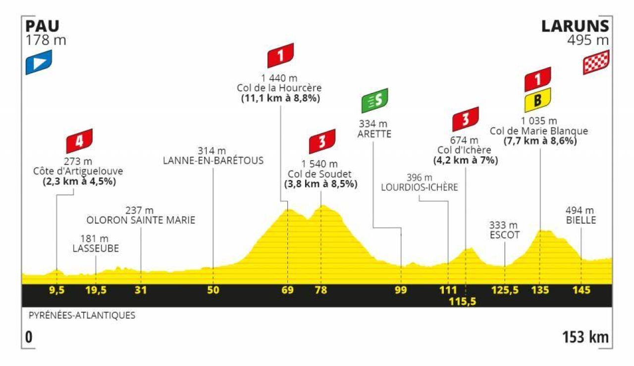 Tour de Francia 2020 Etapa 9: Perfil y recorrido de la etapa de hoy domingo 6 de septiembre