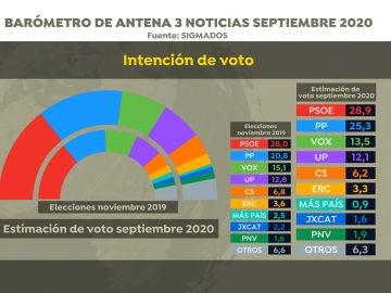 Barómetro: intención de votos en el barómetro de Sigma Dos para Antena 3 Noticias en septiembre