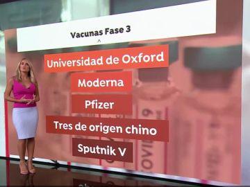 Listado de vacunas contra el coronavirus. OMS