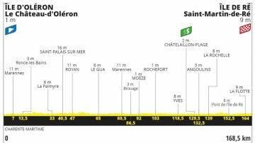 Perfil de la etapa 10 del Tour de Francia 2020