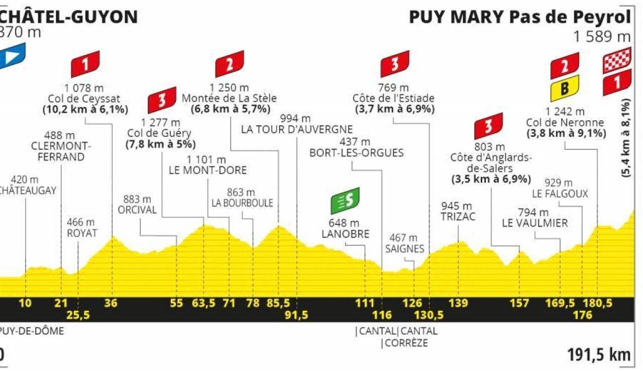 Perfil de la etapa 13 del Tour de Francia 2020