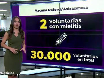 Una segunda voluntaria que prueba la vacuna de Oxford desarrolla también la mielitis transversa