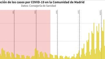 Evolución del coronavirus en la Comunidad de Madrid desde febrero hasta hoy