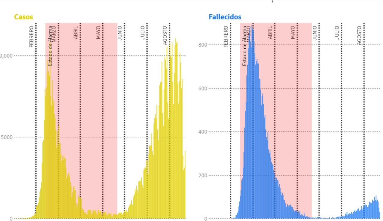 Evolución de los casos y fallecidos por COVID-19 en España