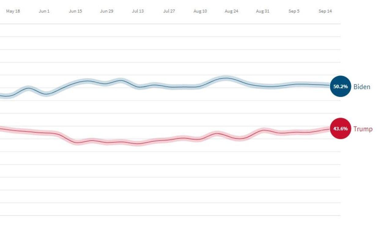 Sondeo Elecciones Estados Unidos 2020: Evolución de los apoyos a Joe Biden y Donald Trump en las encuestas