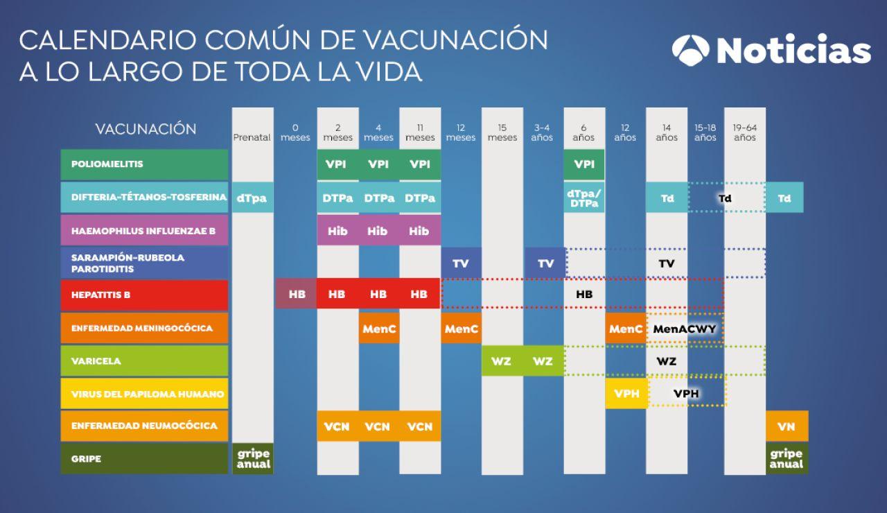 Calendario vacunación 2020