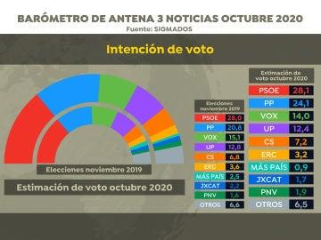 Barómetro: intención de votos en el barómetro de Sigma Dos para Antena 3 Noticias en octubre