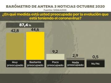 Barómetro: más del 87% de los españoles están bastante o muy preocupados por la segunda ola del coronavirus