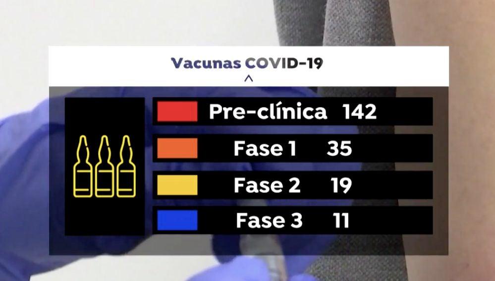 Así está la carrera para la vacuna contra el coronavirus: dos parones, 11 en fase 3