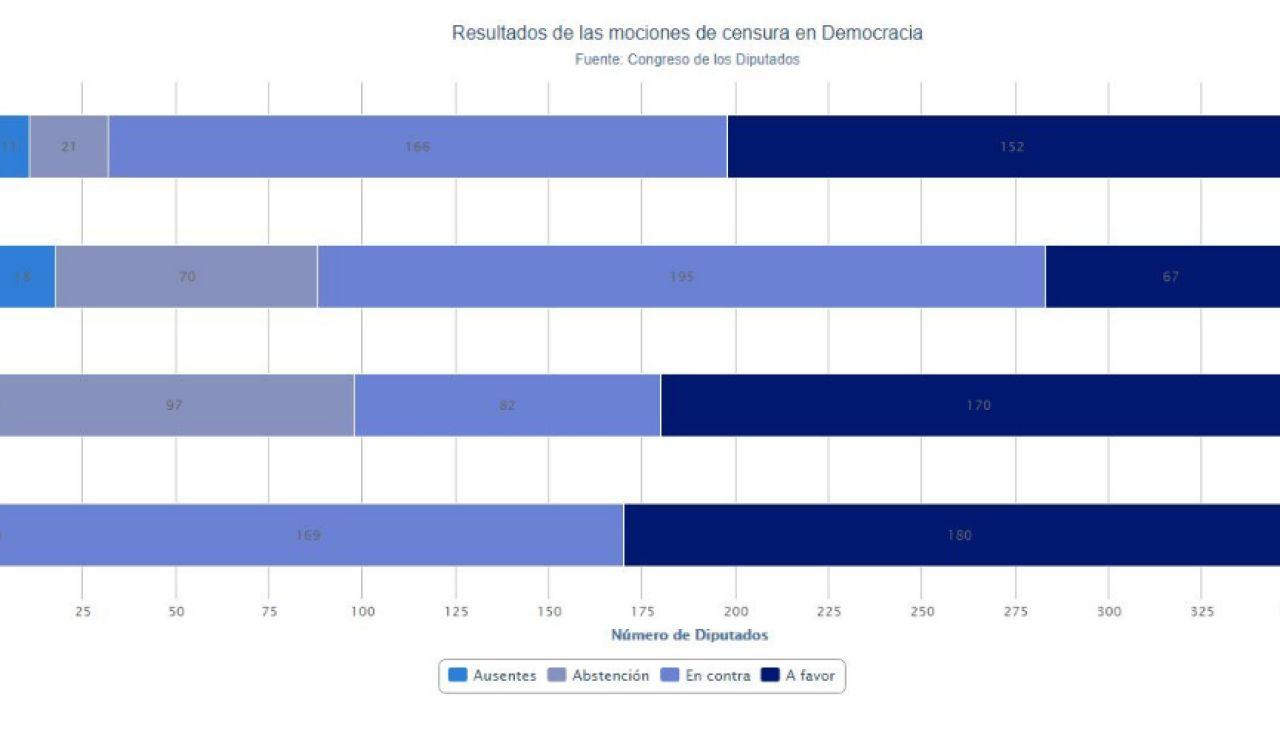 Resultados mociones de censura en España