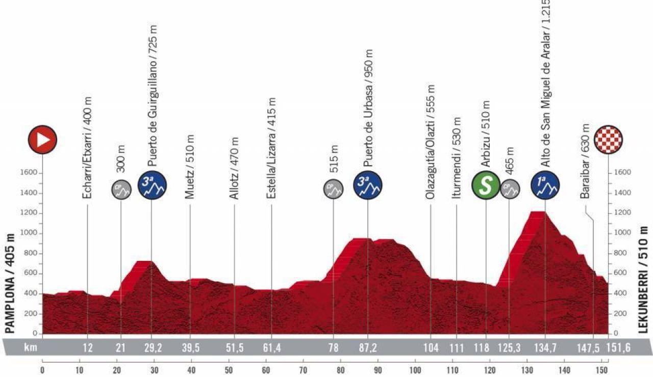 Vuelta a España 2020 Etapa 2: Perfil y recorrido de la etapa de hoy miércoles, 21 de octubre
