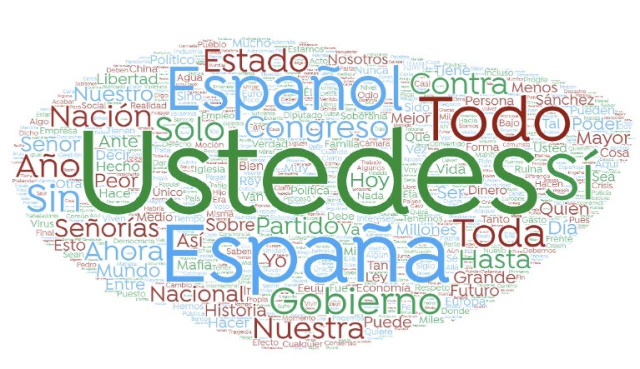 Palabras más usadas por Santiago Abascal
