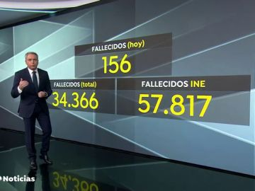 El INE contabiliza 57.817 muertes más de las esperadas en 2020, 23.607 más que las notificadas por coronavirus