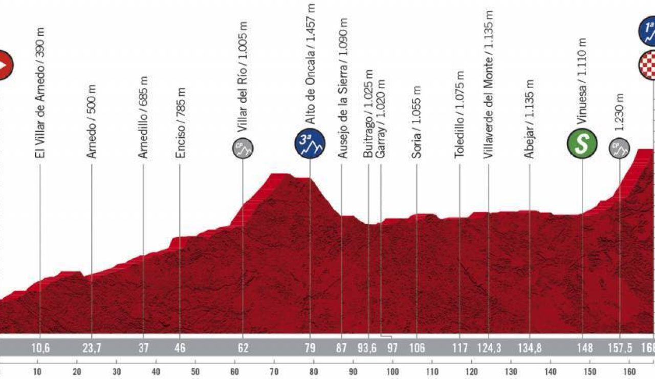 Vuelta a España 2020 Etapa 3: Perfil y recorrido de la etapa de hoy jueves, 22 de octubre