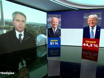 Joe Biden ganaría las elecciones si se cumplen los pronósticos de las encuestas aunque Donald Trump recorta distancia