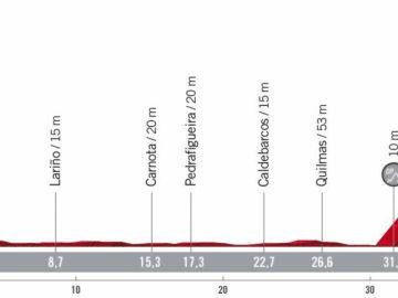 Perfil y recorrido de la etapa 13 de la Vuelta ciclista a España 2020