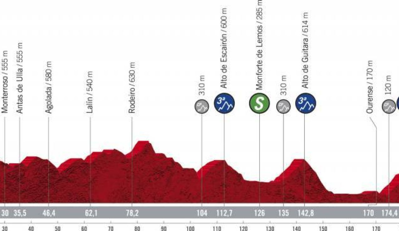 Perfil y recorrido de la etapa 14 de la Vuelta ciclista a España 2020