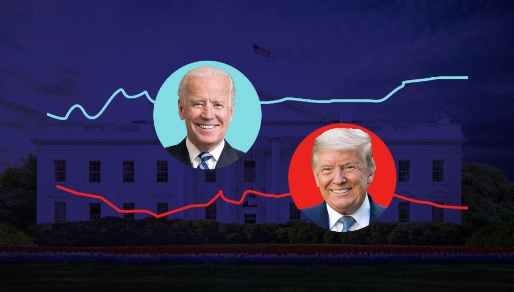 Encuestas Elecciones EEUU 2020: ¿Donald Trump o Joe Biden?