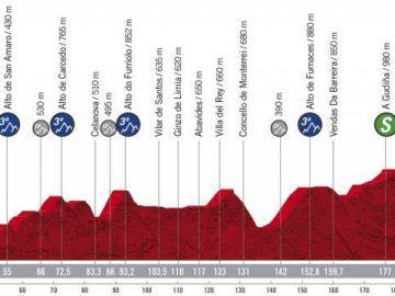 Vuelta a España 2020 Etapa 15: Perfil y recorrido de la etapa de hoy, jueves 5 de noviembre