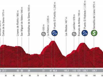 Perfil y recorrido de la etapa 16 de la Vuelta ciclista a España
