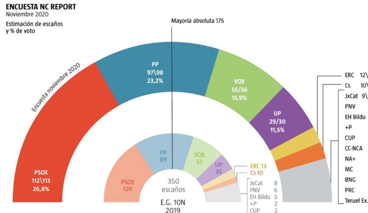 """Encuesta electoral de La Razón: """"Sánchez-Iglesias pierden un millón de votos en un año"""""""