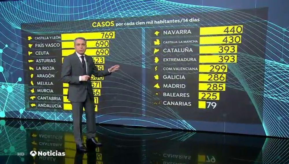 La Comunidad de Madrid tiene la incidencia más baja de la península, con 285 contagios de coronvavirus