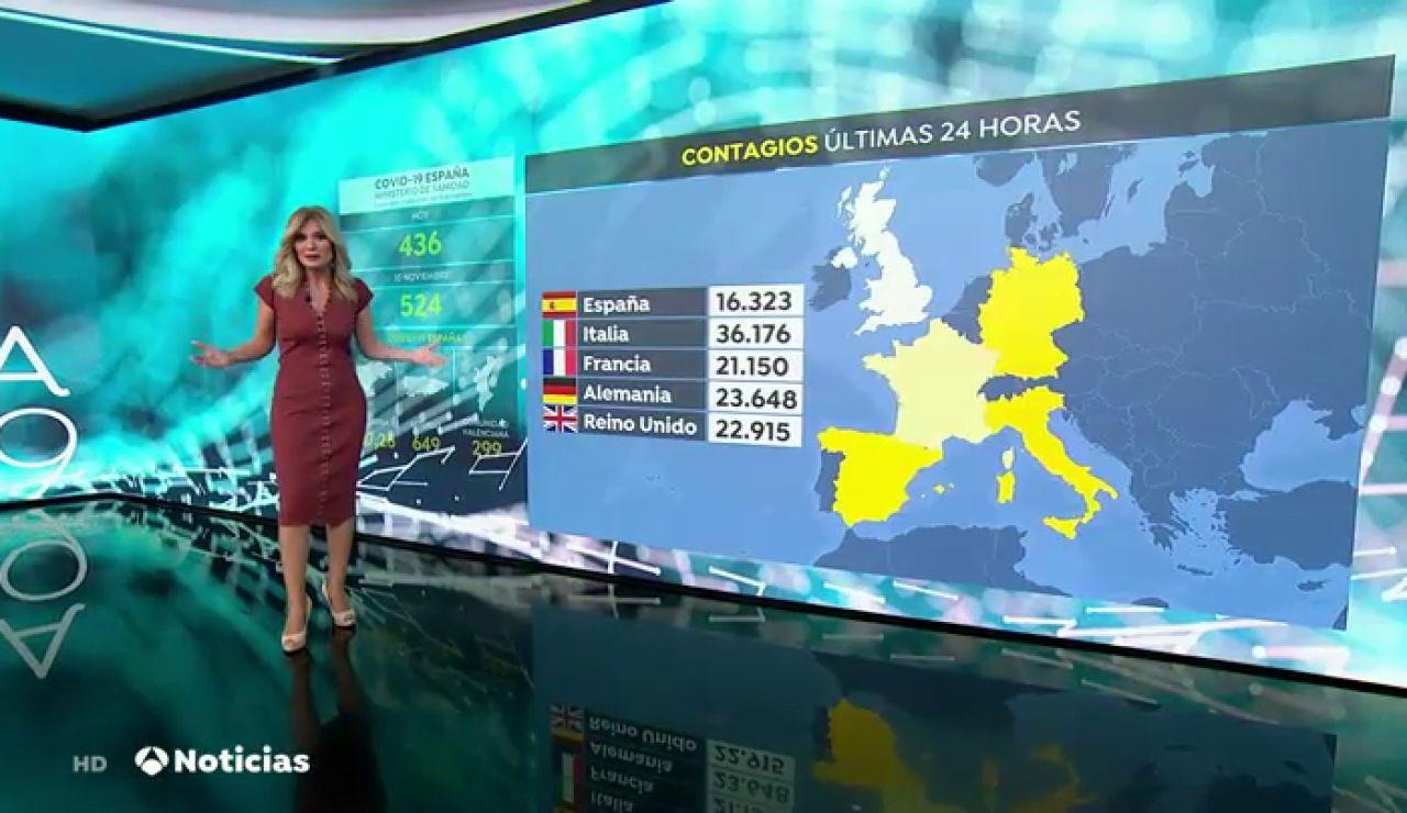 España, de encabezar la lista de contagios de coronavirus en Europa a ocupar el puesto 17