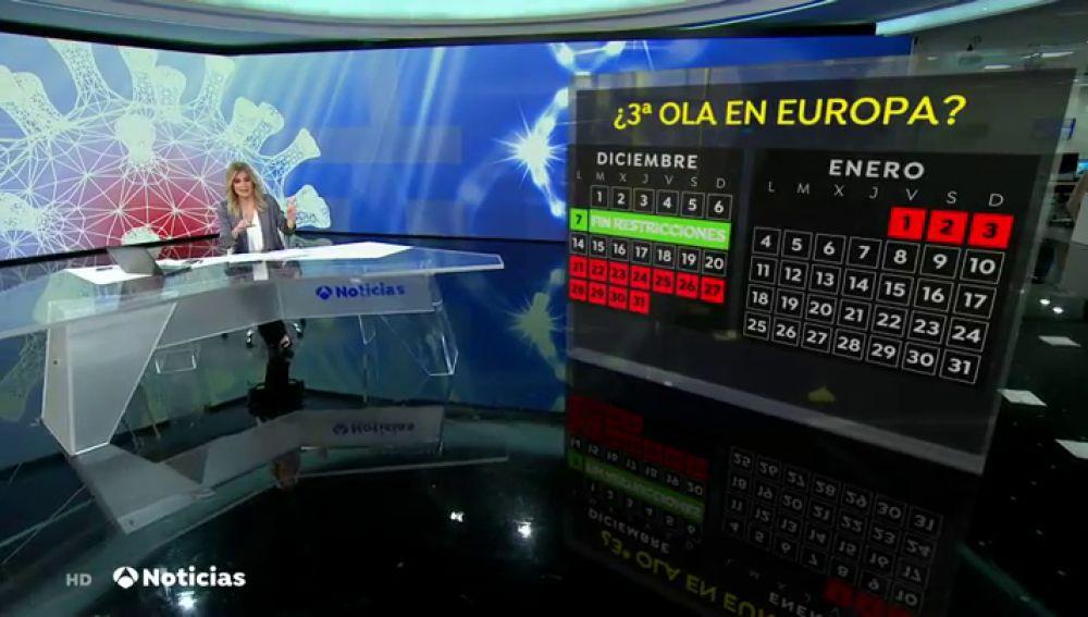 Europa advierte de que levantar las restricciones tras el puente de diciembre supondría la llegada de la tercera ola en Navidad