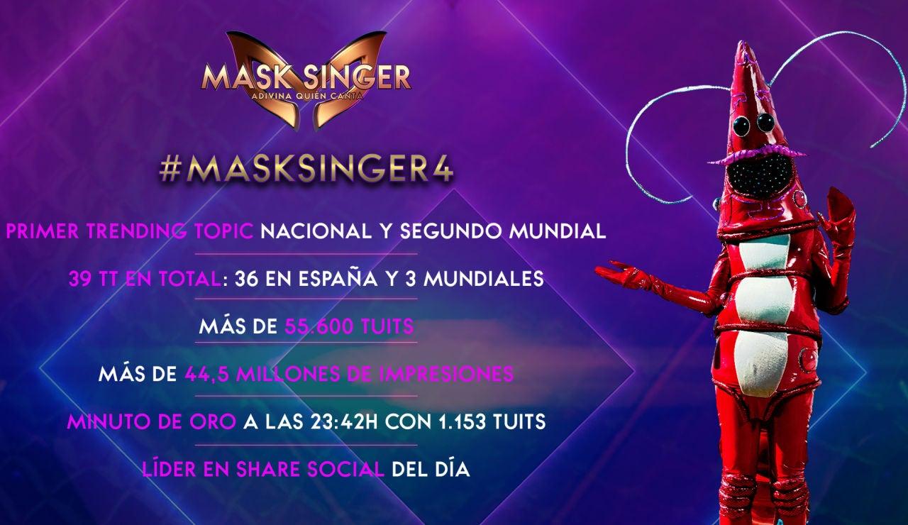 'Mask Singer' vuelve a arrasar con su cuarta gala como líder absoluto en redes sociales